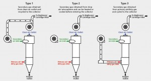 Industrial Dust Collector Configurations