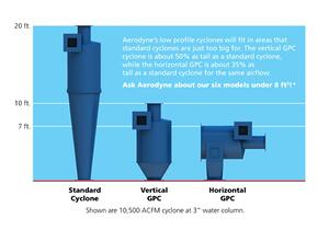 Aerodyne Vertical & Horizontal Compact Dust Collectors