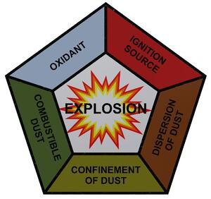 Explosive Dust Diagram