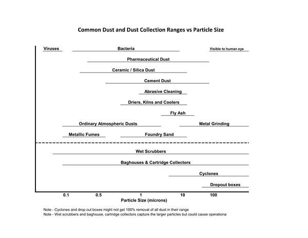 Common Dusts and Dust Collector Ranges vs Particle Size